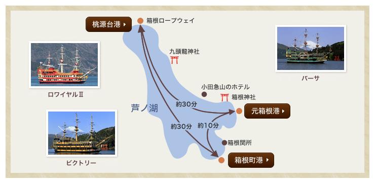 箱根海賊船の航路