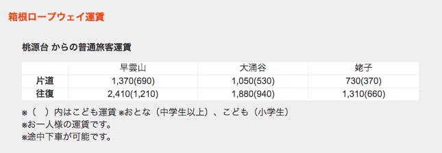 箱根ロープウェイ 運賃